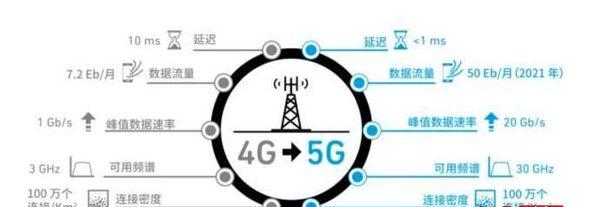 5G即将到来,它与4G到底有什么不同