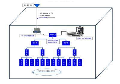 GNSS技术的应用和信号覆盖问题解析