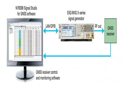 我没钱,但我想要个实验室—GNSS测试